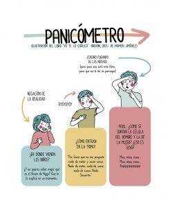 panicómetro que indica el nivel de pánico que sentimos los padres y madres con algunas preguntas que nos hacen los peques, como por ejemplo de dónde vienen los bebés o la peor, cómo llegan a estar juntos el espermatozoide y el óvulo